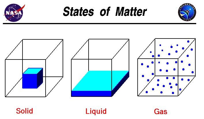 solid liquid gas lesson plans. Lesson Plan | Table of